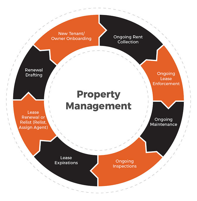 The property management cycle by Rent Bridge