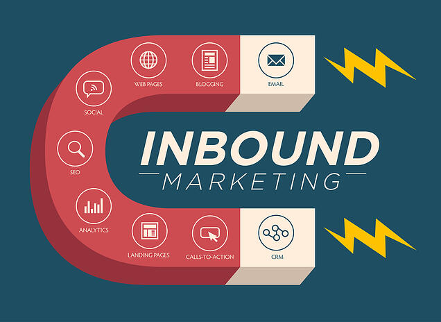 Inbound Marketing magnet with icons and words for email, blogging, web pages, social, SEO, analytics, landing pages, calls-to-action, and CRM