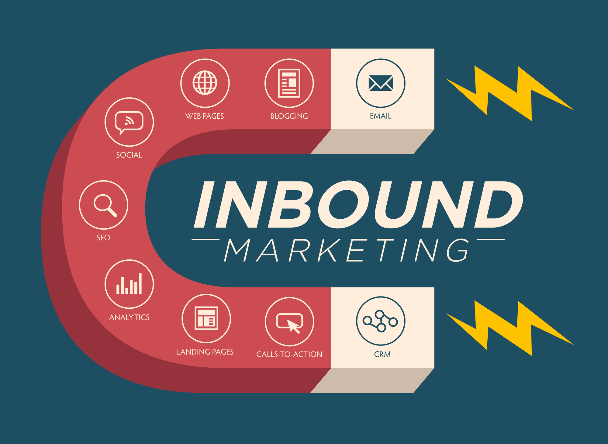 Inbound Marketing Magnet Graphic with Blogging, Web Pages, Social, Call to Action or CTA, email, landing page, analytics or reporting, and CRM