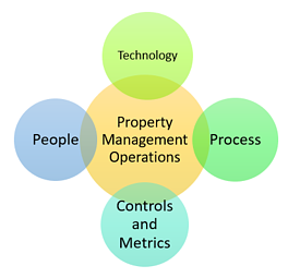 Property management operations