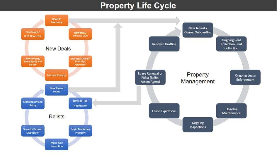 Property-Life-Cycle