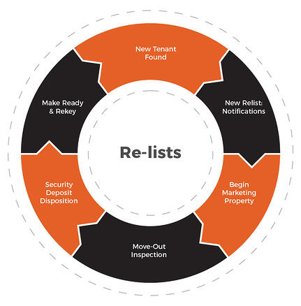 re-lists by Rent Bridge