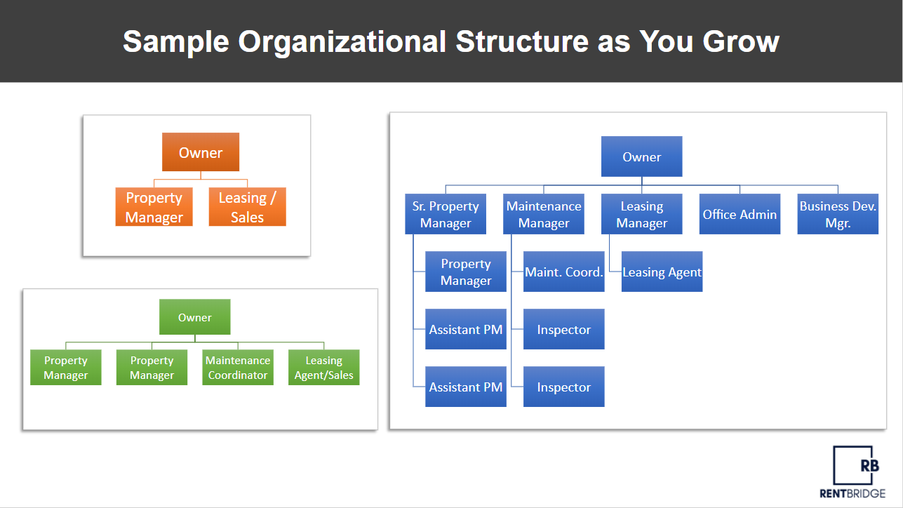 Sample Organizational Structure Chart