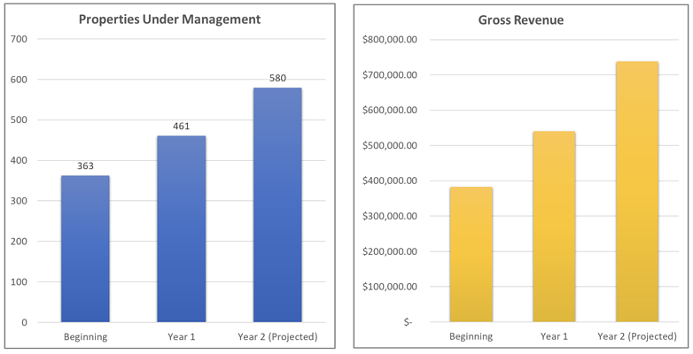 Growth chart of properties under management and gross revenue