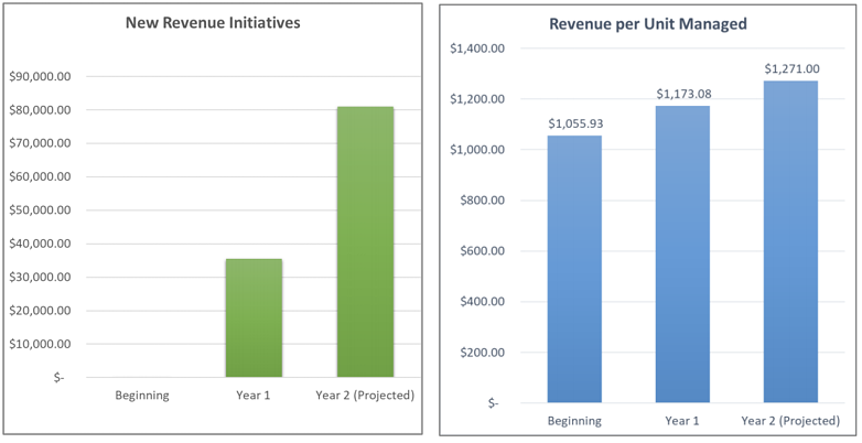Charts of New Revenue Initiatives and Revenue per Unit