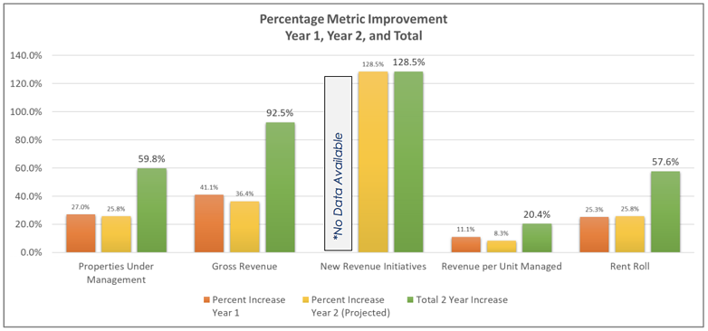 Graph of Percent Metric Improvement