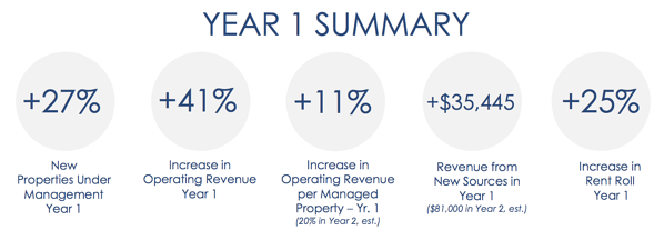 Increase in New Properties, Revenue, and Rent Roll in the first year