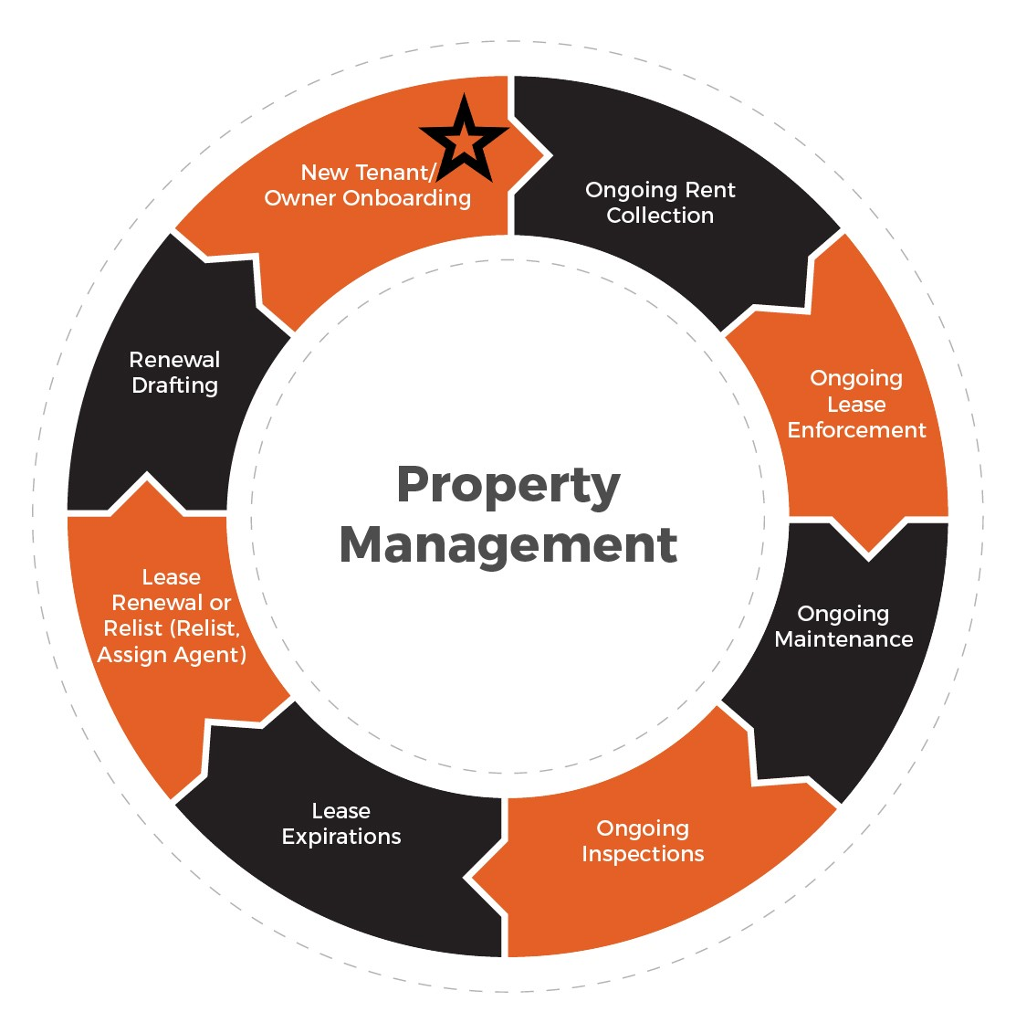 The Ongoing Property Management Phase